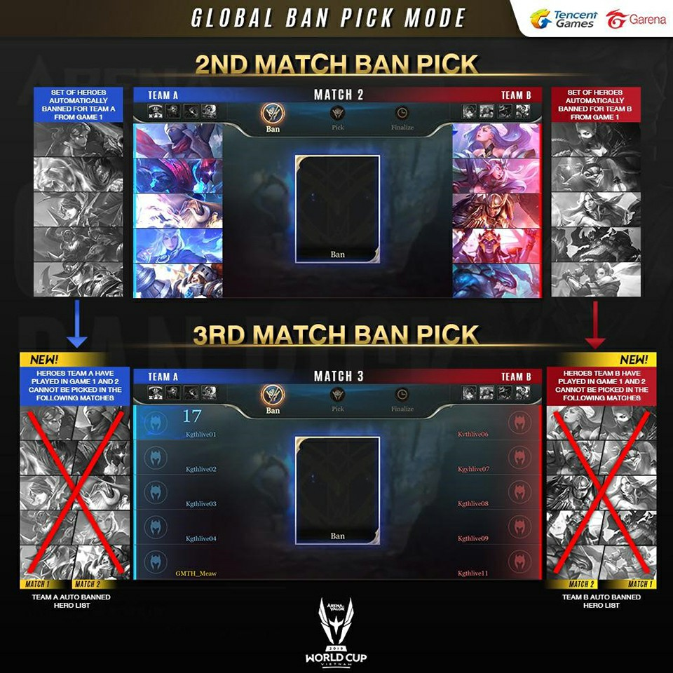 Arena of Valor World Cup 2019 Introduces New Tournament Mode: Global Ban Pick